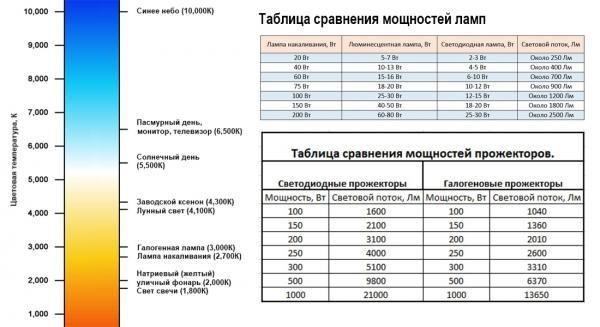 Таблица сравнения мощностей