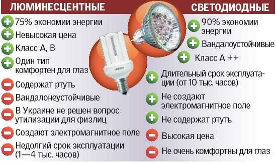 Вред люминесцентных и светодиодных ламп