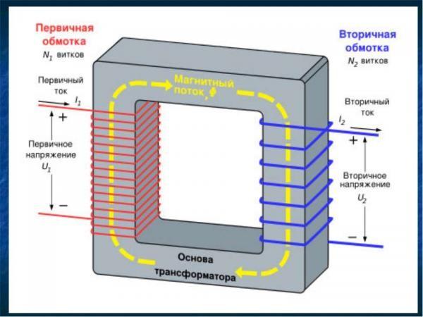 Стандартное устройство трансформатора