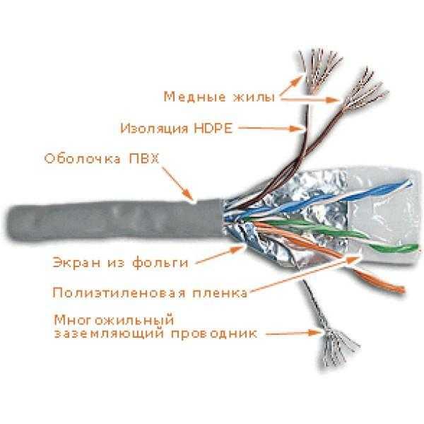 Конструкция многожильного кабеля