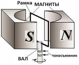 Принцип действия генератора тока