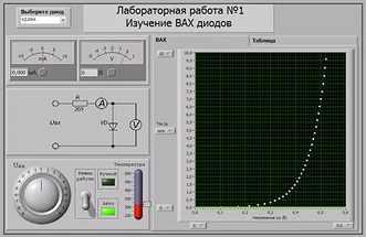 Лицевая панель лабораторной работы по изучению ВАХ диодов