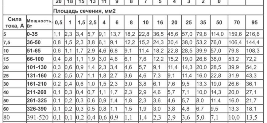 Таблица сечения проводов
