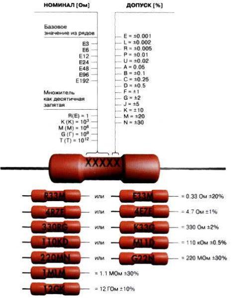 Маркировка советских резисторов