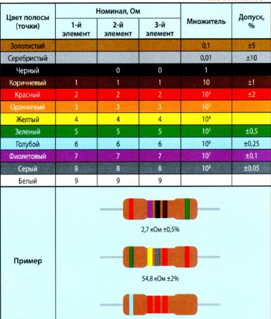 Стандартная цветовая маркировка резисторов