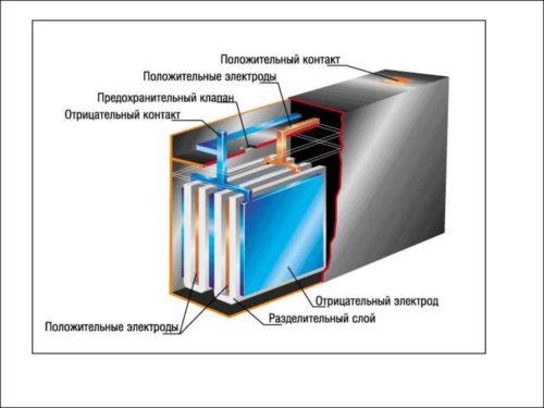 Свинцово-кислотный аккумулятор-в-разрезе
