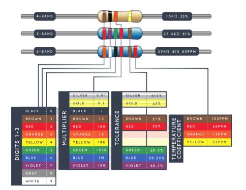 Таблица цветовых кодов резисторов