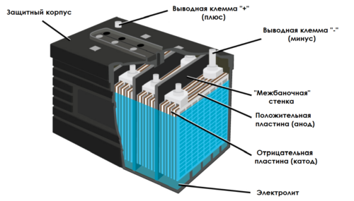 аккумулятор-в-разрезе