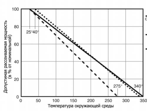 график-зависимости-мощности-резисторов