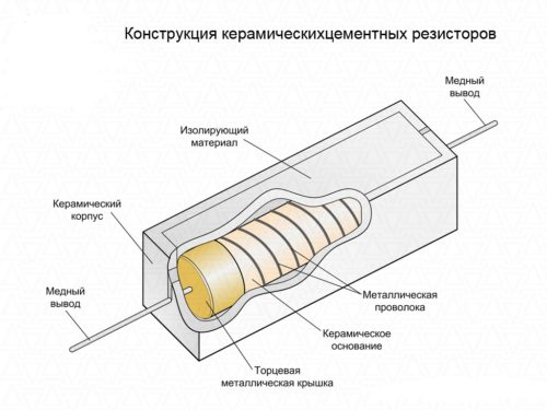 konstrukcia-rezistorov