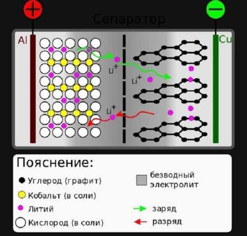 принцип графенового аккумулятора