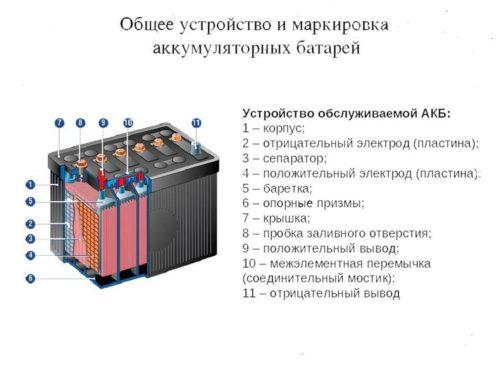 схема-строения-аккумулятора