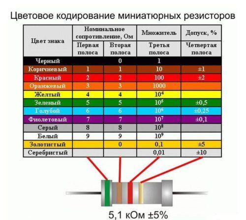 цвеовая-маркировка-резисторов